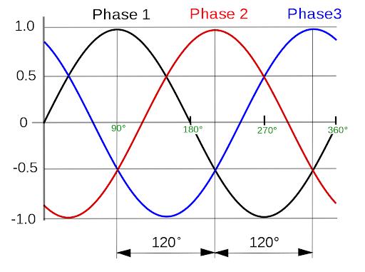 شکل موج سینوسی سه فاز