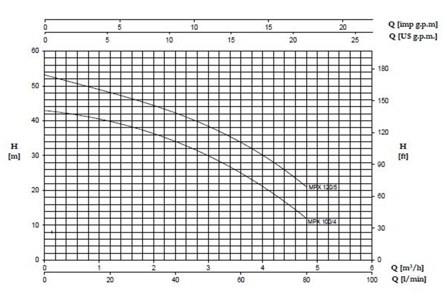 """منحنی """" دبی – ارتفاع """" یک نوع الکترو پمپ خودمکش  با دو توان مختلف شرکت  پنتاکس"""